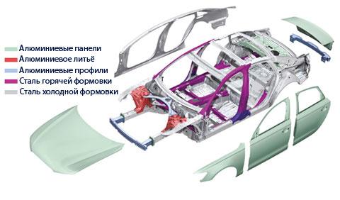 кузов авто и материал его изготовления