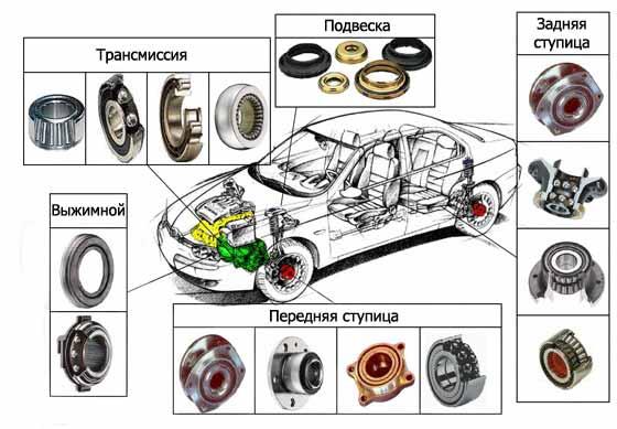 разновидности подшипников в автомобоиле