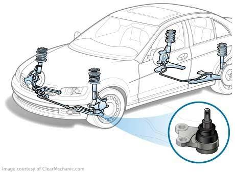 расположение шаровых опор в автомобиле