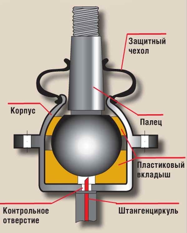 структура шаровой опоры