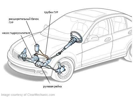 расположение гидроусилителя в автомобиле