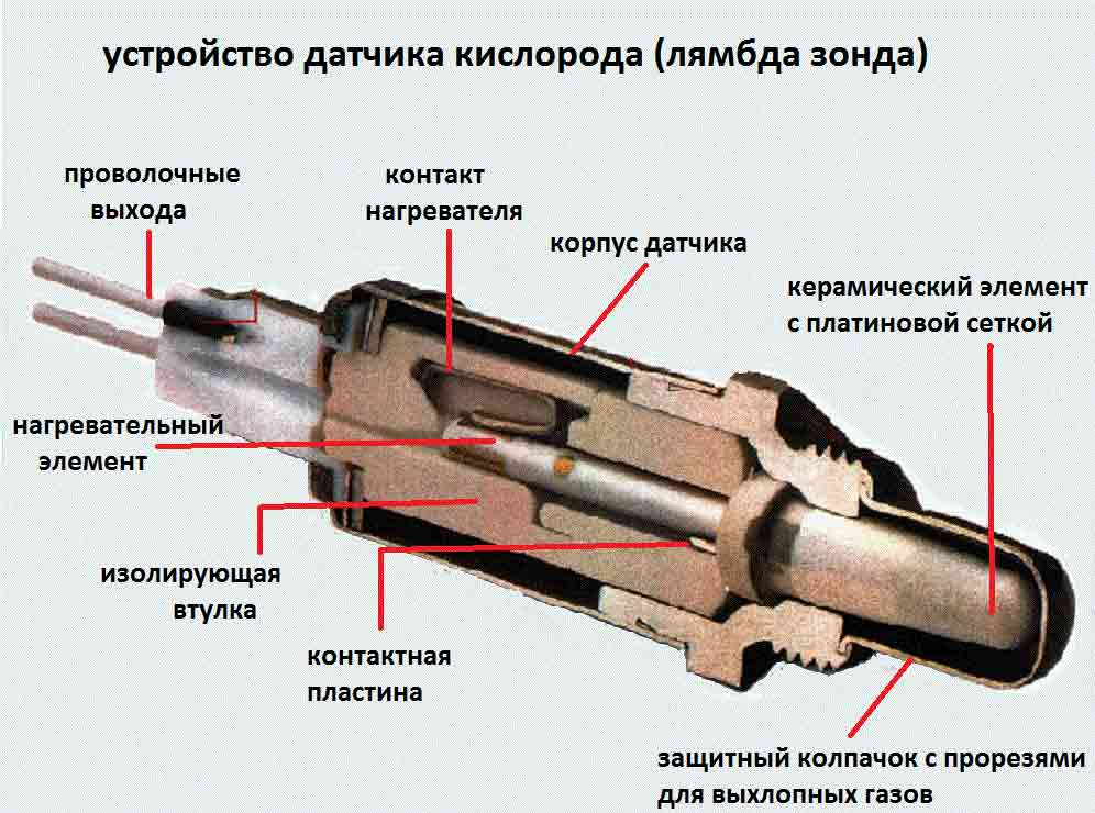 из чего состоит лямбда-зонд
